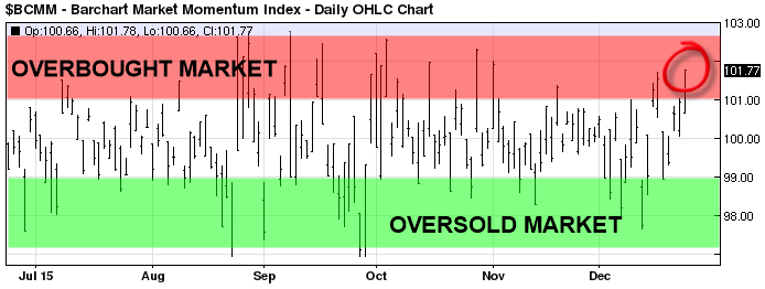 overbought 1