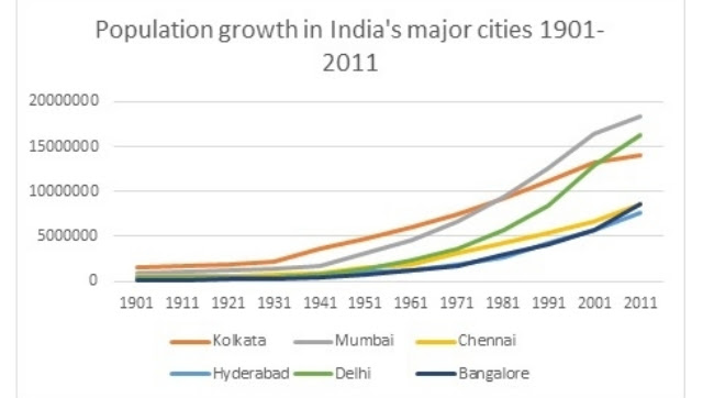 Population Growth of Major Indian cities, 1901-2011