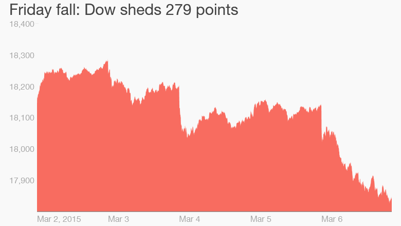 Dow 279 points