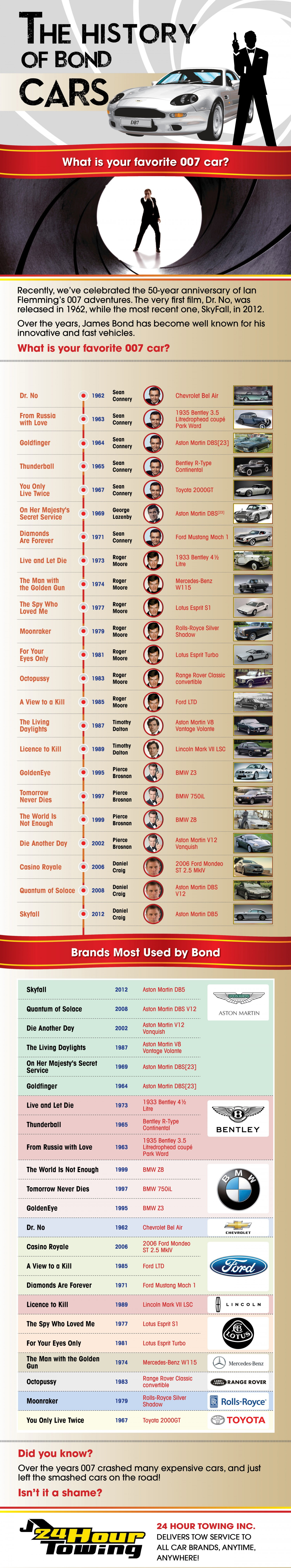Infographic: The History Of Bond Cars