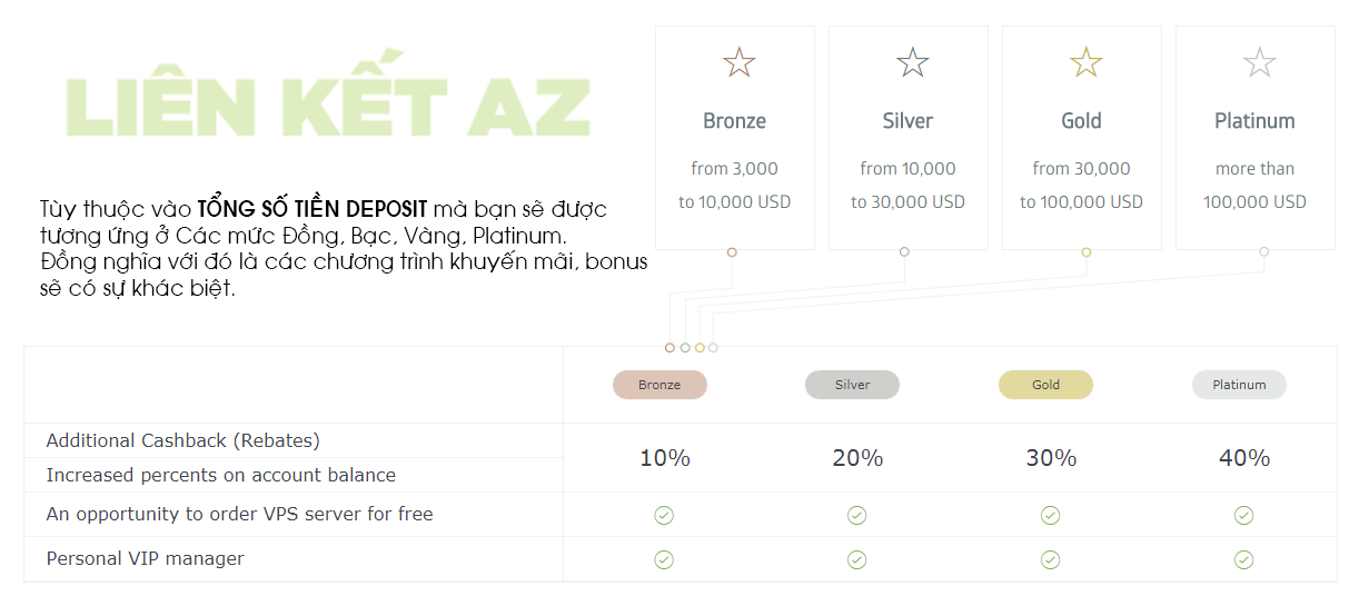 Giao dịch ngoại hối với RoboForex – Tìm hiểu Bonuses và Promotions