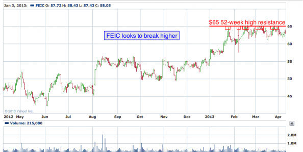 1-year chart of FEIC (FEI Company)