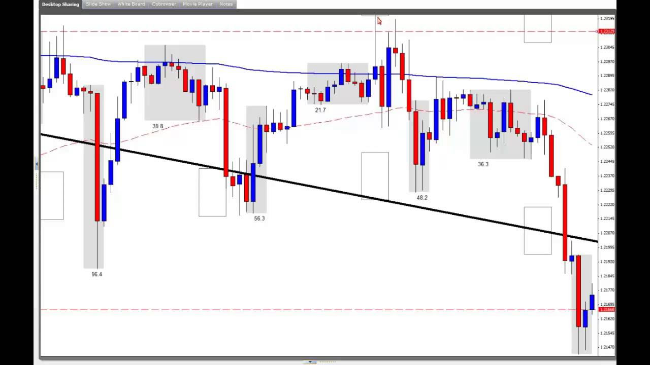 How Do You Trade Forex Like the Banks? | FXSSI - Forex Sentiment Board