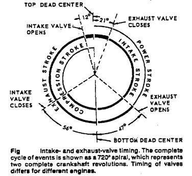 Valve Timing Diagram Of 4 Stroke Engine Diesel Engine
