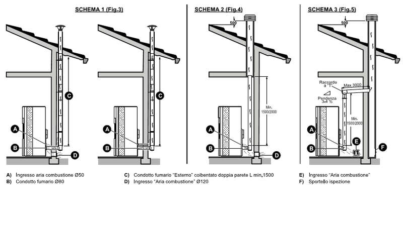 Aerazione forzata costo montaggio stufa a pellet - Riscaldare casa a basso costo ...