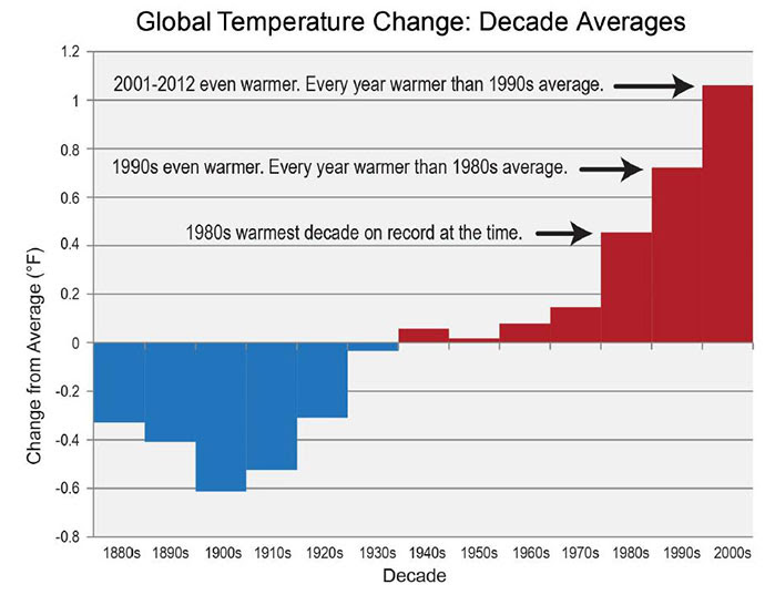 http://www.insidescience.org/sites/default/files/graph-of-change_0.jpg