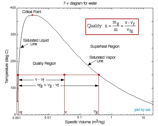 Phase Change Diagram With Equations - Hanenhuusholli
