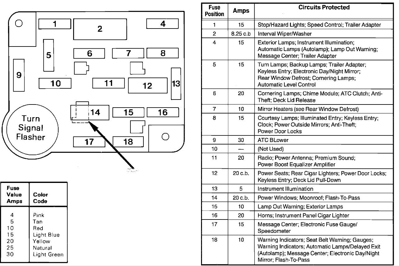 1994 Lincoln Mark Viii Fuse Box Wiring Diagram Extend Extend Lechicchedimammavale It