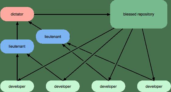 Workflow C