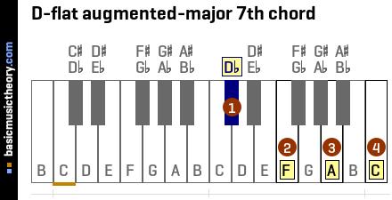 basicmusictheory.com: D-flat augmented-major 7th chord