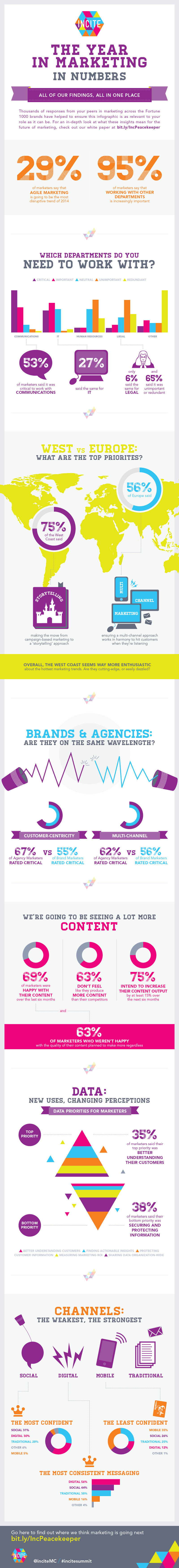 Infographic: The Year in Marketing in Numbers