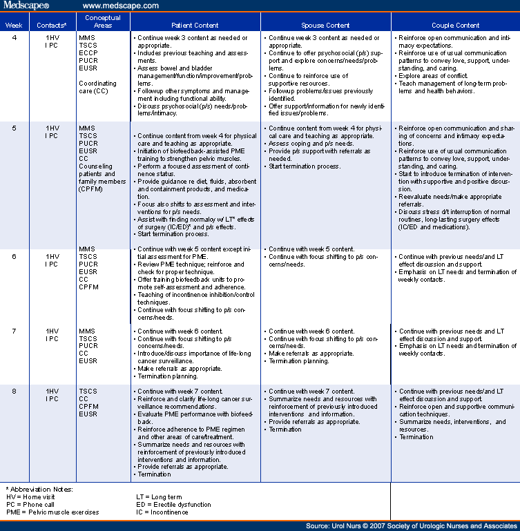 Depression Nursing Care Plan Samples