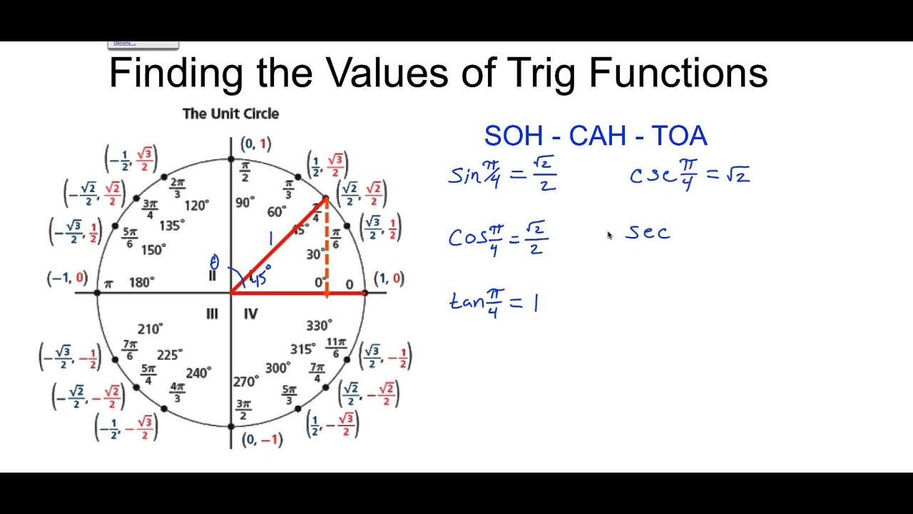 Unit Circle For Trig – unit circle
