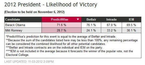 Predictwise-11-3-12-1