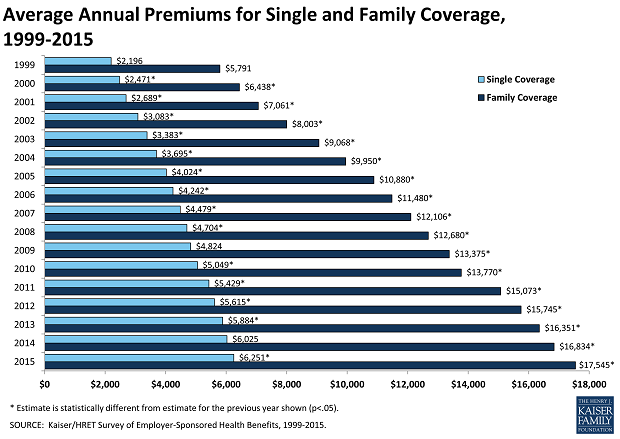 Health Insurance Rates Increase for 2017 - Pronoeo ...