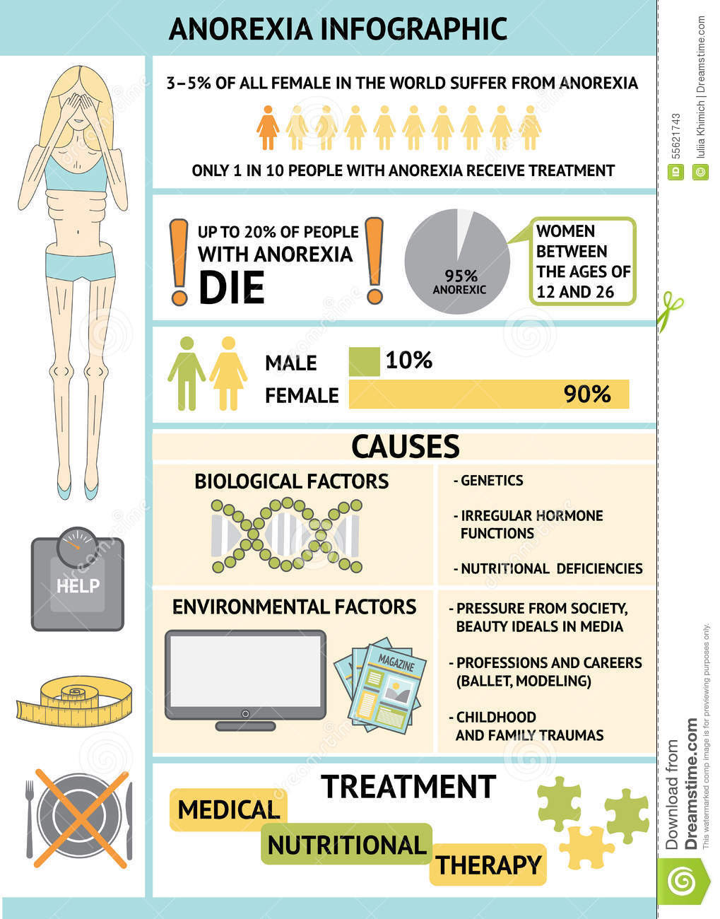 Image result for anorexia nervosa stats