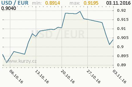 Kurz euro online forex