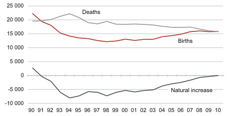 Births, deaths and natural increase, 1990–2010 (Estonia)