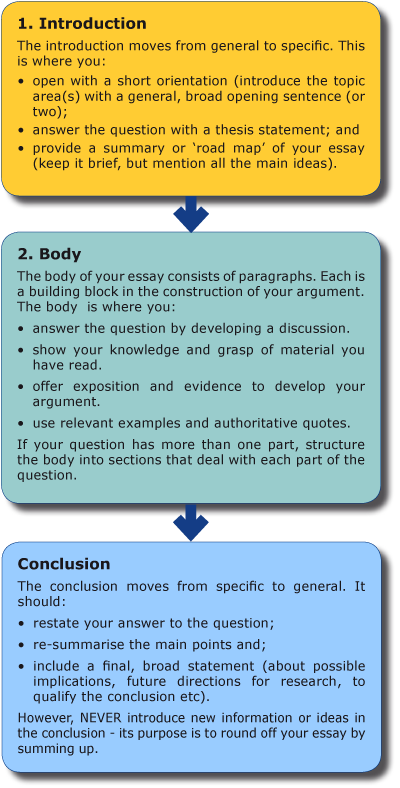 Tips for Writing an Essay.Have a clear purpose.Determine whether your essay is meant to inform or persuade (You can also see persuasive essay) your readers.By doing so, focusing on the central point of your essay won't be too difficult.Do your research.Expand your knowledge on the topic by referring to several books and journals.