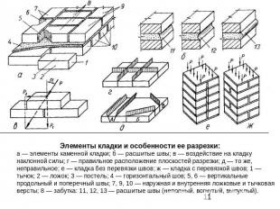 Элементы каменной кладки