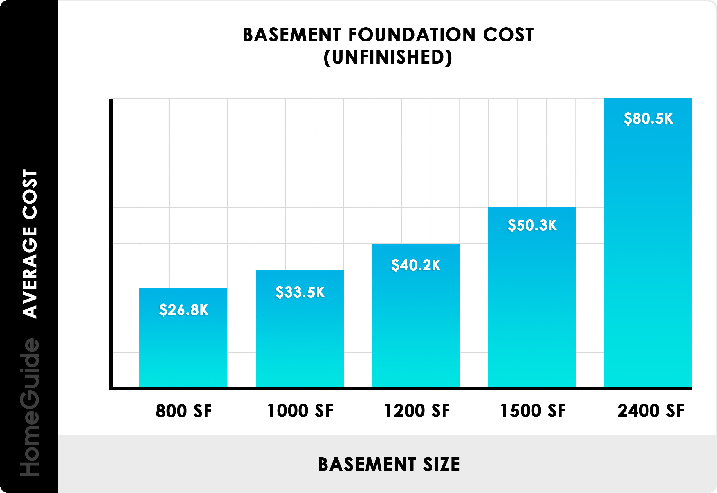 2021 Foundation Costs Build Concrete Basement Cost Calculator