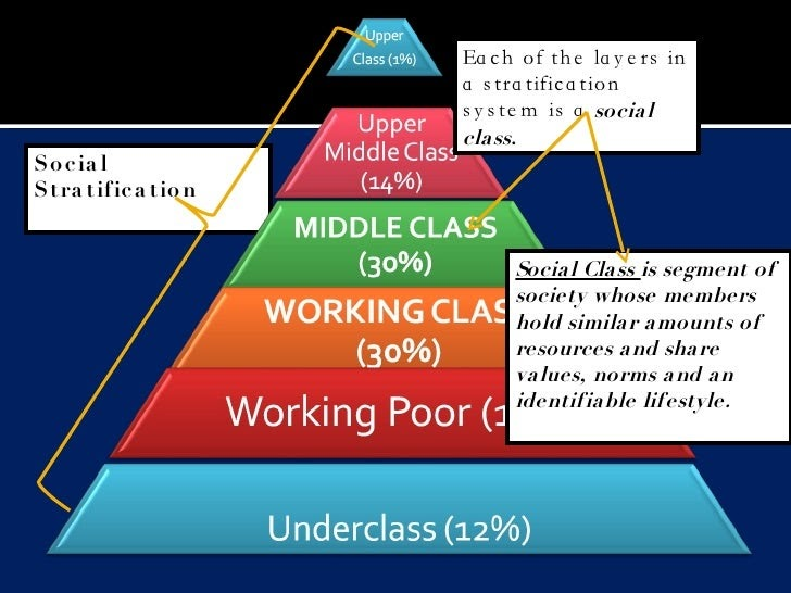 what i have learned in sociology class This course probes those questions from a sociological perspective we'll explore   in this course we will learn about these three social goals, various types of.