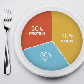 Image result for control carbs and fats