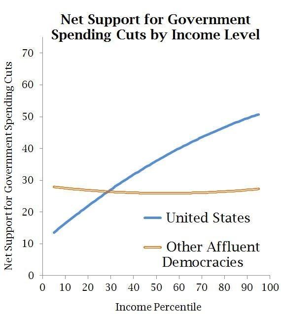 (Data from International Social Survey Programme; tabulation by Larry Bartels)