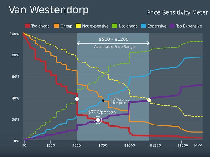 What is a Van Westendorp?
