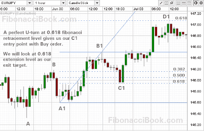 All fibo levels used in forex trading