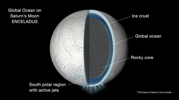 A diagram showing the different layers that comprise the interior of Saturn's moon Enceladus.
