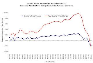 OFHEO House Price Index