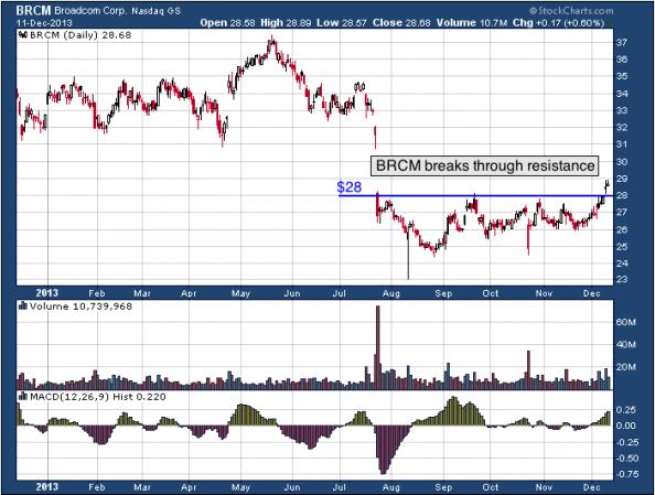 1-year chart of BRCM (Broadcom Corporation)