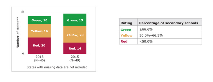 Bar chart showing the number of states rated green, yellow, and red for secondary schools not selling less nutritious foods and beverages in the 2013 PSRs and 2015 PSRs, along with a table showing the rating scale. In 2013, of states with available data, 10 states rated green, 16 states rated yellow, and 20 states rated red. In 2015, of states with available data, 15 states rated green, 20 states rated yellow, and 14 states rated red. Green means greater than 66.6% of secondary schools did not sell less nutritious foods and beverages. Yellow means 50.0% to 66.5% secondary schools did not sell less nutritious foods and beverages. Red means less than 50.0% of secondary schools did not sell less nutritious foods and beverages. States with missing data are not included. (State count includes the District of Columbia.)