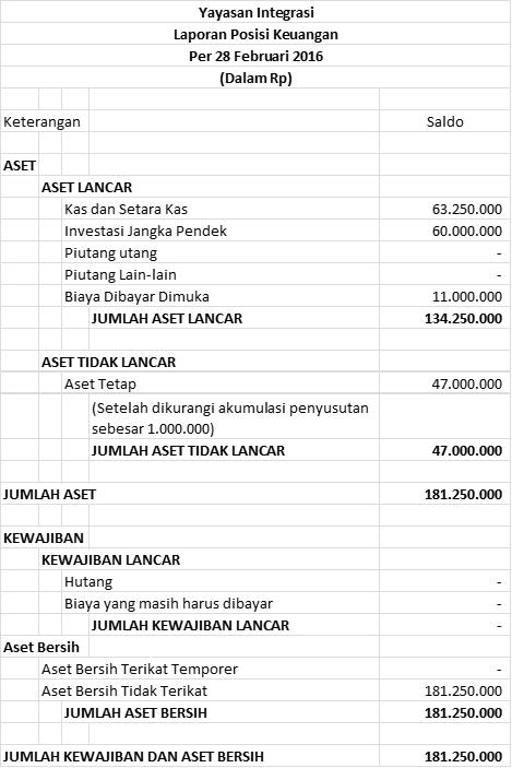 Contoh Laporan Keuangan Organisasi Nirlaba Yayasan Kumpulan Contoh Laporan