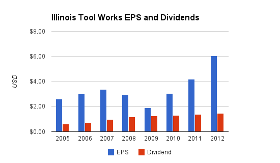 Illinois Tool Works Dividends