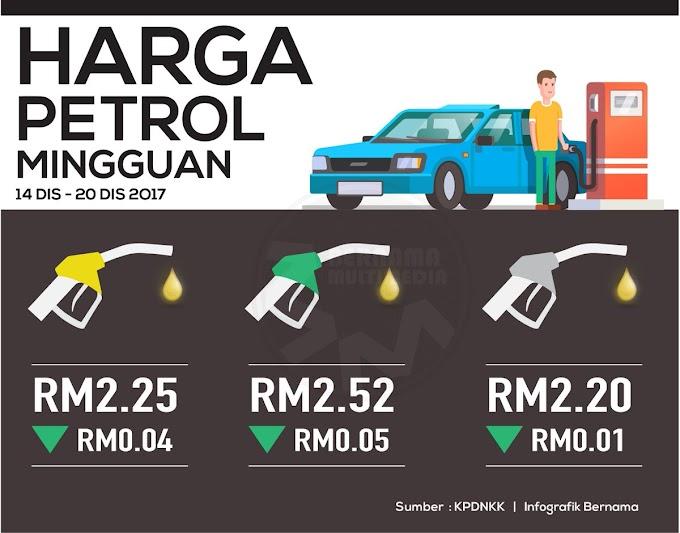 Harga Runcit Produk Petroleum 14 Disember Hingga 20 Disember