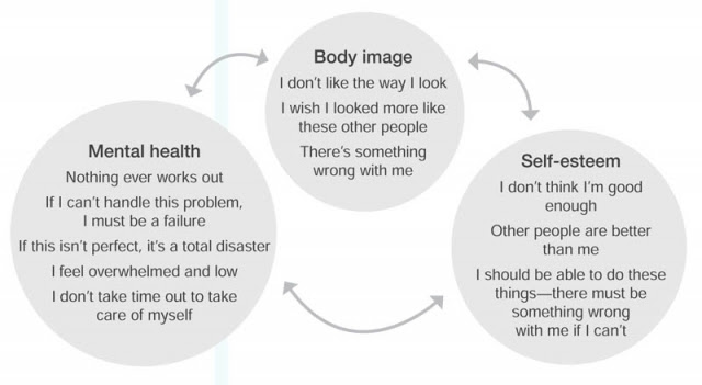 Body Image, Self-Esteem and Mental Health | Here to Help