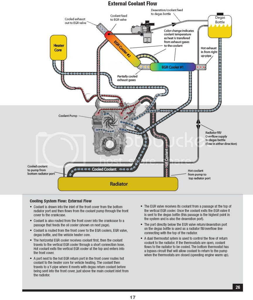 27 67 Powerstroke Cooling System Diagram
