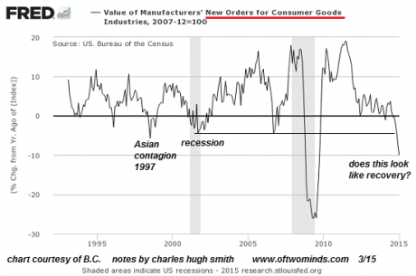 New Orders For Consumer Goods 2 - Charles Hugh Smith