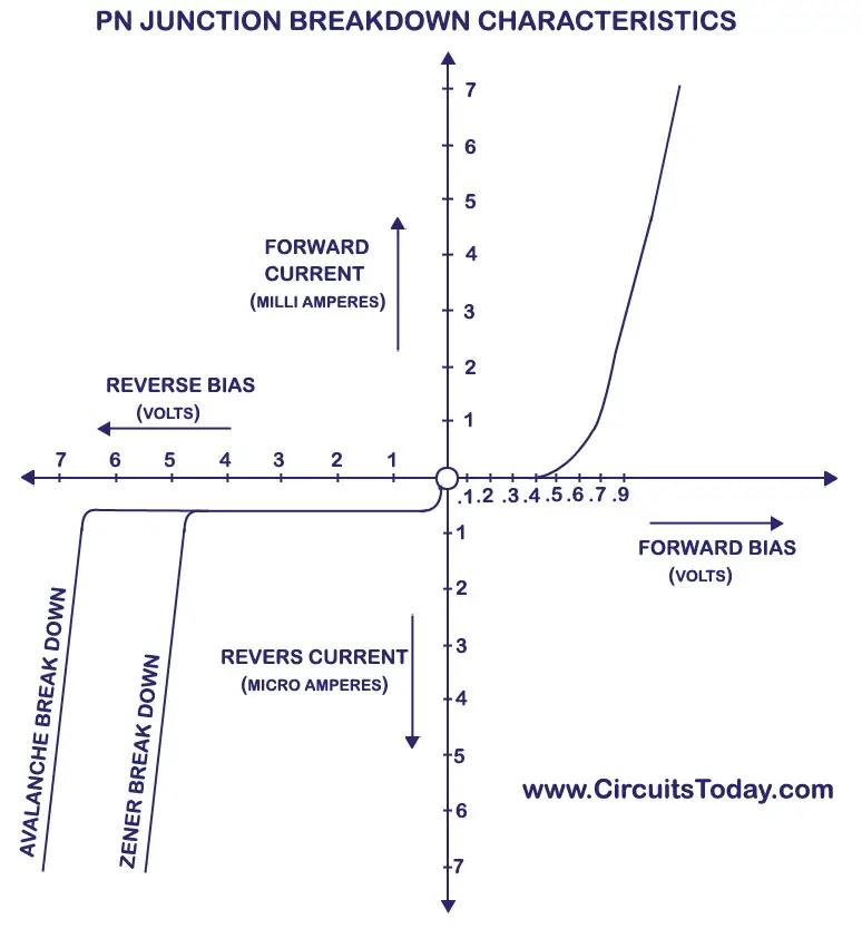 PN Junction Breakdown Characteristics - Avalanche & Zener breakdown