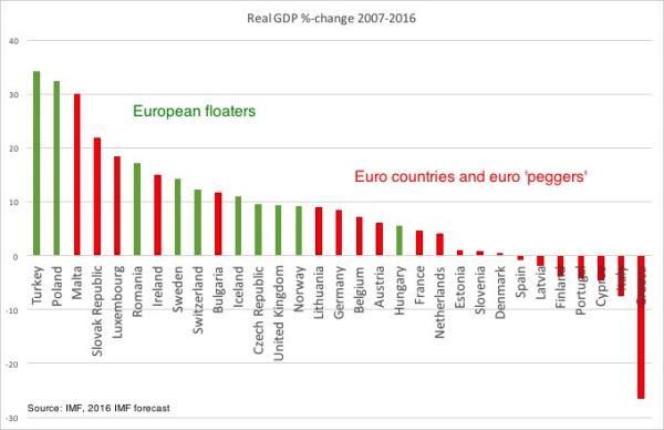 Euro-strangolati (L'Italia è in fondo a destra)