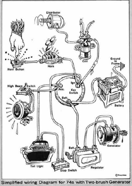 Ironhead 1972 Xlch Rigid Frame Wiring Diagram The Sportster And Buell Motorcycle Forum The Xlforum