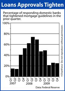 Federal Reserve Quarterly Lending Survey 2007-2009