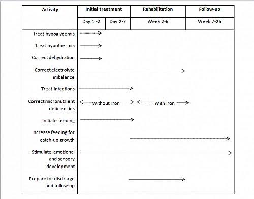 Kwashiorkor Causes Symptoms Treatment And Complications