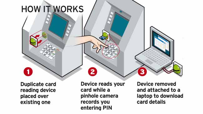 ATM card skim device
