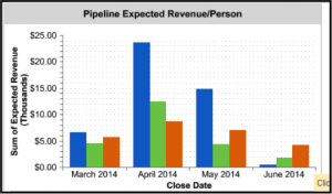 Using CRM Dashboards to Motivate your Sales Team image expected revenue