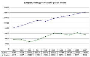 Graph showing European patent applications fil...