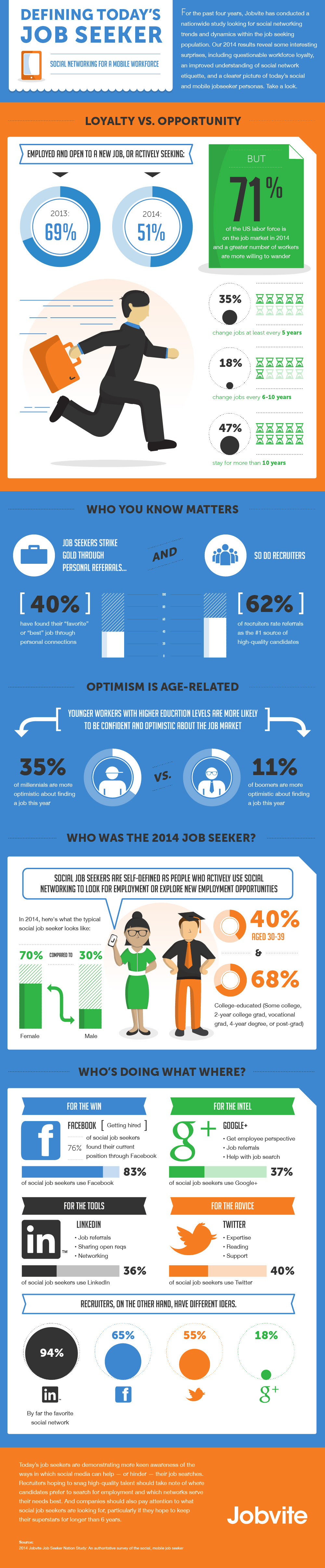 How Job Seekers Use Social Media and Mobile in 2014 infographic