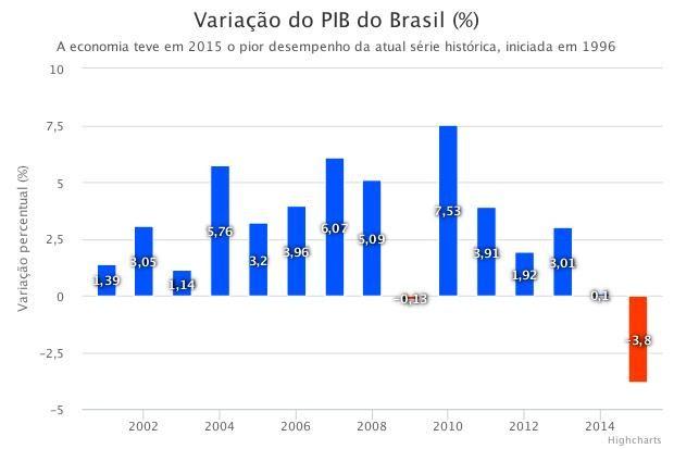 Resultado de imagem para fotos da economia brasileira